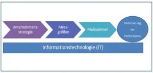 Abbildung 3: Schematische Darstellung des Performance Measurement