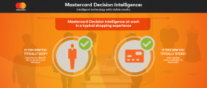 mastercard-decision-intelligence_a-typical-shopping-experience
