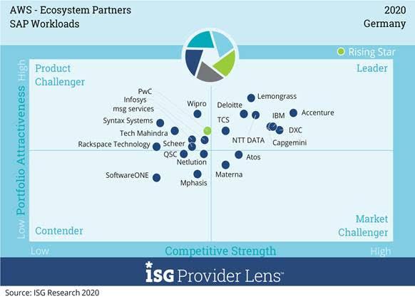"""Im """"Leader""""-Quadranten des Marktsegments """"SAP Workloads"""" konnten sich acht Anbieter positionieren"""